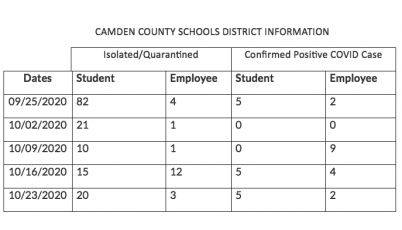 Monthly COVID report from Camden County Schools